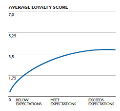 Average-Loyalty-Score